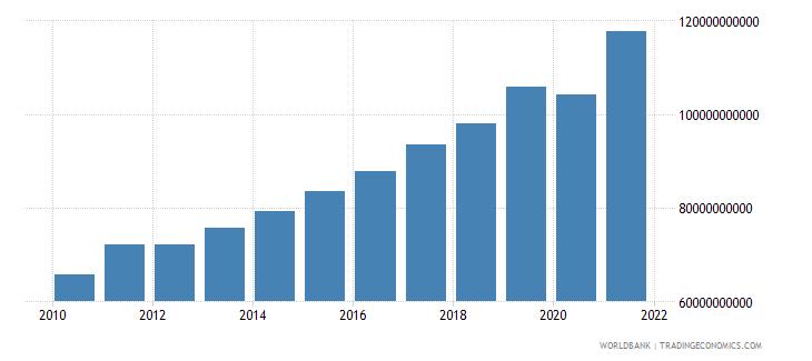 new zealand revenue excluding grants current lcu wb data