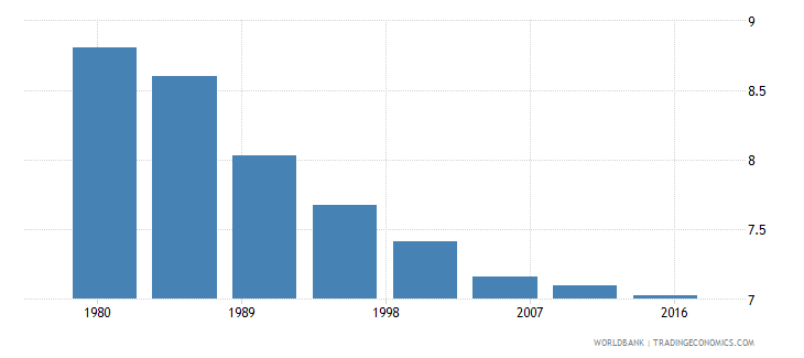 new zealand rural population male percent of total wb data