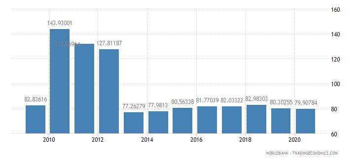 new zealand school enrollment tertiary percent gross wb data