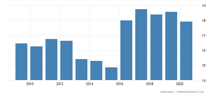new zealand self employed total percent of total employed wb data