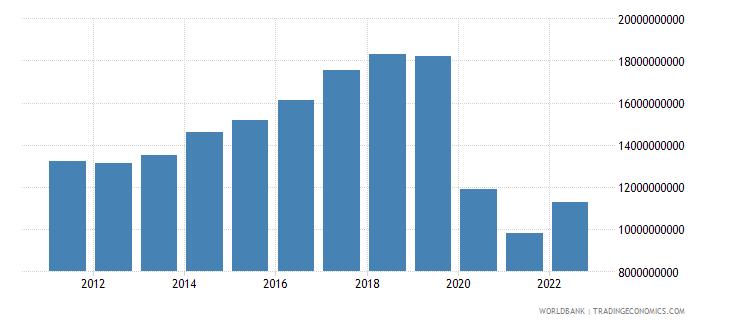 new zealand service exports bop us dollar wb data