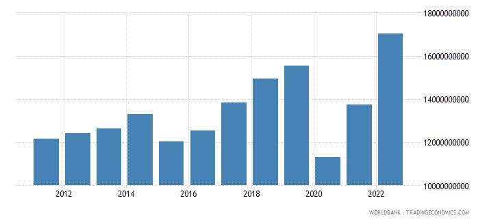 new zealand service imports bop us dollar wb data
