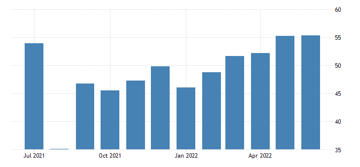 New Zealand Services PMI