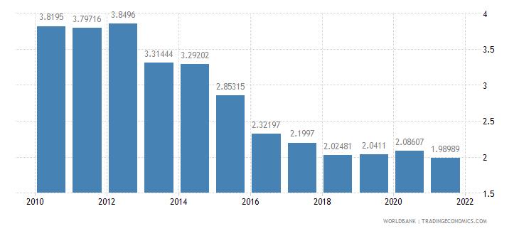 new zealand social contributions percent of revenue wb data