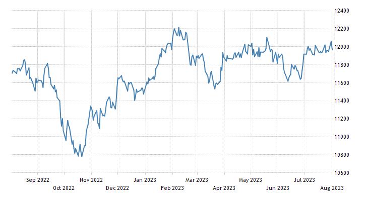 New Zealand Stock Market (NZX 50)
