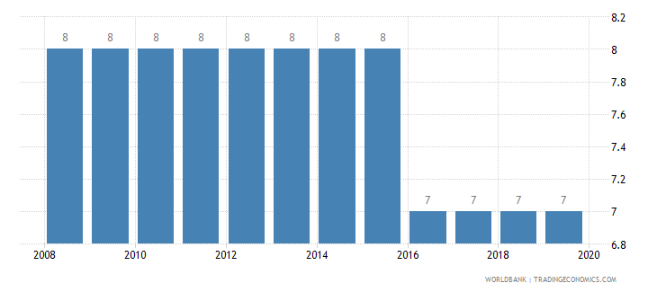 new zealand tax payments number wb data