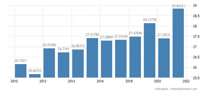 new zealand tax revenue percent of gdp wb data