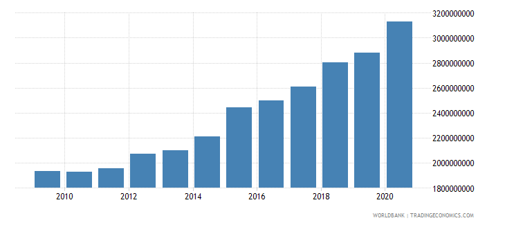new zealand taxes on international trade current lcu wb data