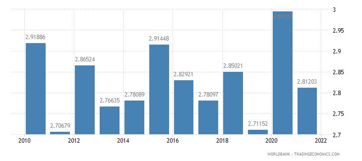 new zealand taxes on international trade percent of revenue wb data