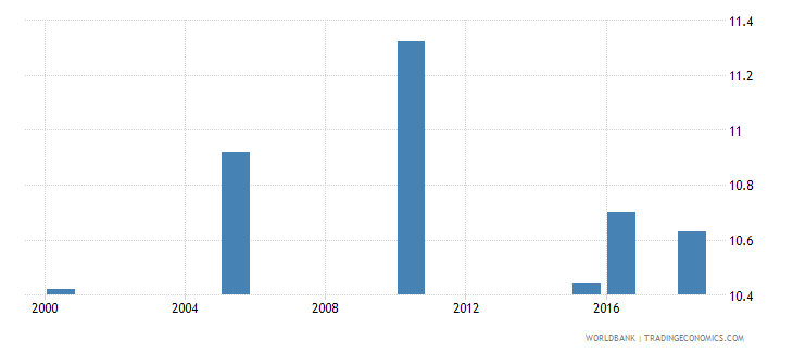 new zealand total alcohol consumption per capita liters of pure alcohol projected estimates 15 years of age wb data