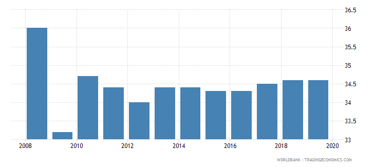 new zealand total tax rate percent of profit wb data