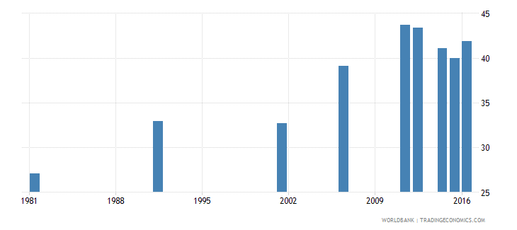 new zealand uis percentage of population age 25 with at least completed post secondary education isced 4 or higher female wb data