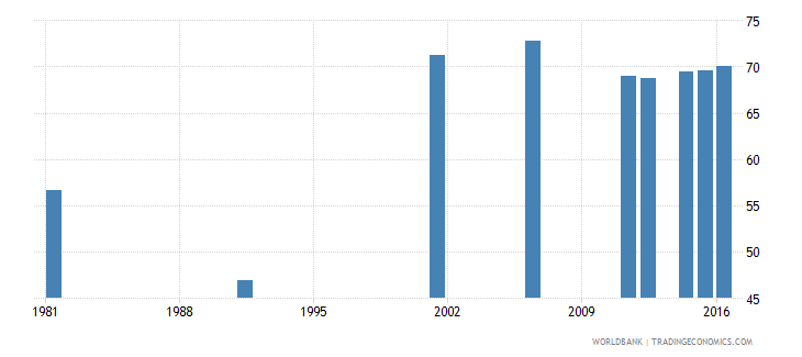 new zealand uis percentage of population age 25 with at least completed upper secondary education isced 3 or higher total wb data