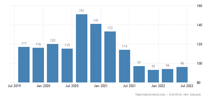 New Zealand Unemployed Persons