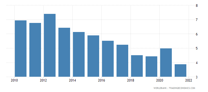 new zealand unemployment female percent of female labor force national estimate wb data