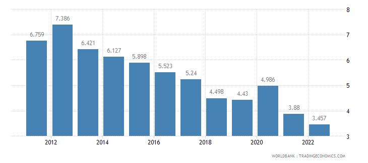 new zealand unemployment female percent of female labor force wb data