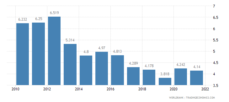 new zealand unemployment male percent of male labor force wb data