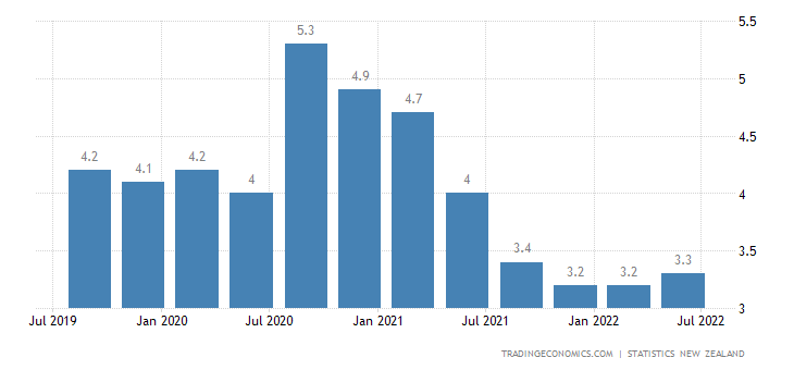New Zealand Unemployment Rate