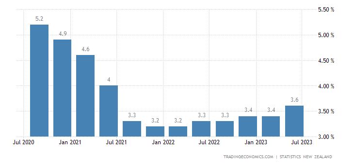 New Zealand Unemployment Rate | 2019 | Data | Chart | Calendar