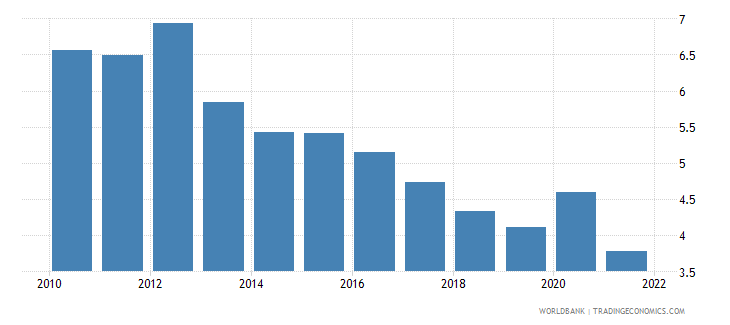 new zealand unemployment total percent of total labor force national estimate wb data