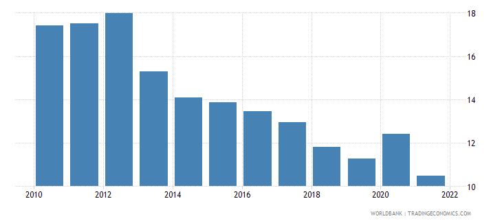 new zealand unemployment youth total percent of total labor force ages 15 24 national estimate wb data