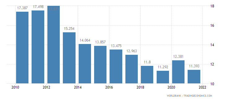 new zealand unemployment youth total percent of total labor force ages 15 24 wb data