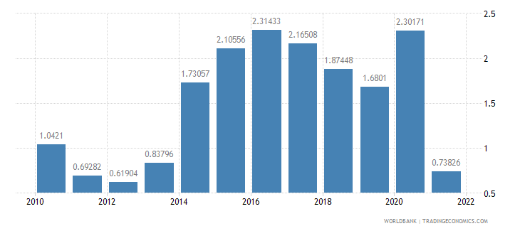 new zealand urban population growth annual percent wb data