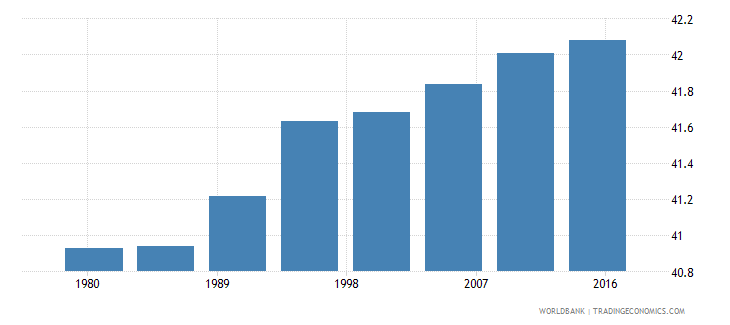 new zealand urban population male percent of total wb data