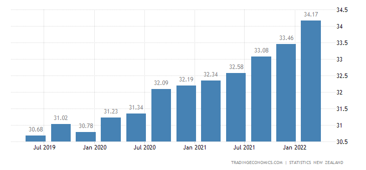 New Zealand Average Hourly Wages in Manufacturing