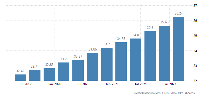 New Zealand Average Hourly Wages | 2019 | Data | Chart