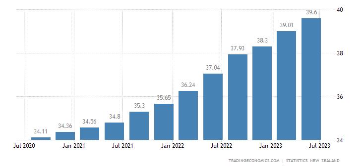 New Zealand Average Hourly Wages