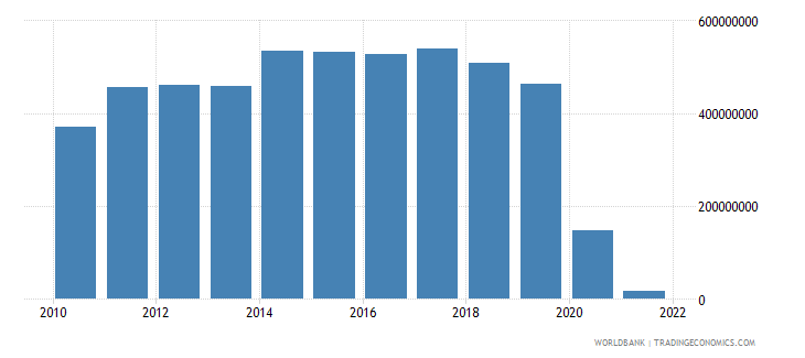new zealand workers remittances receipts bop us dollar wb data