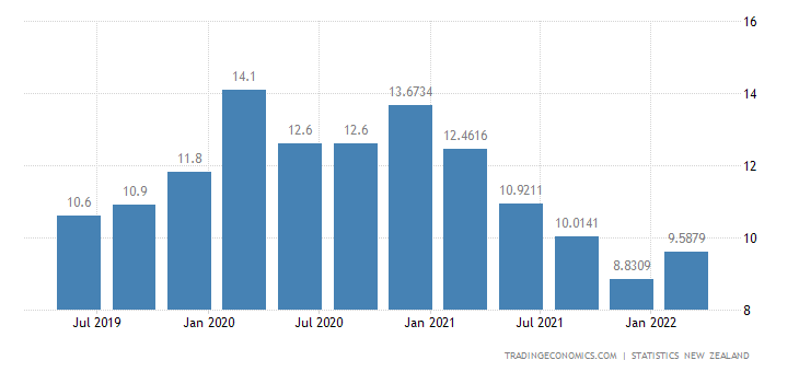 New Zealand Youth Unemployment Rate