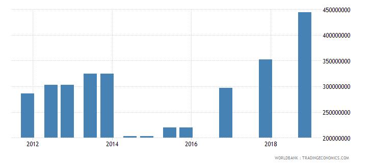 nicaragua 03_official bilateral loans total wb data