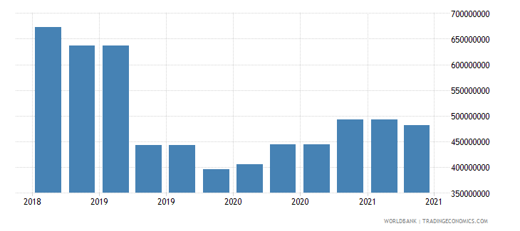 nicaragua 09_insured export credit exposures berne union wb data