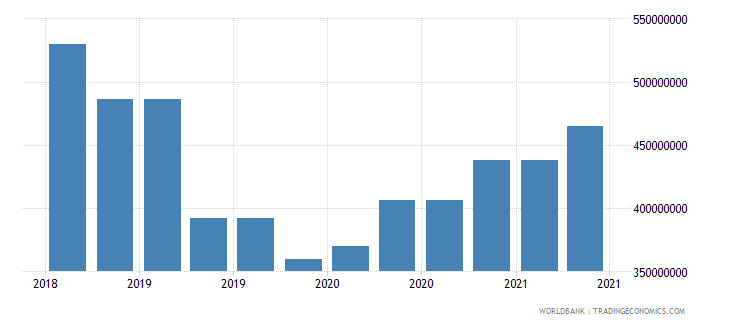 nicaragua 10_insured export credit exposures short term bu wb data