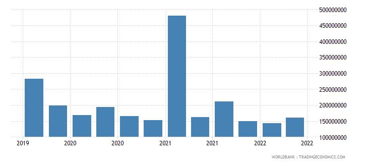 nicaragua 12_liabilities to bis banks cons  short term wb data