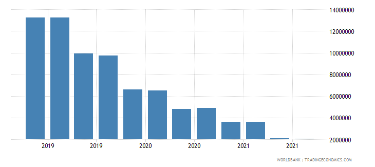 nicaragua 13_multilateral loans imf short term wb data