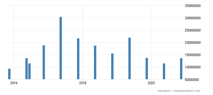 nicaragua 14_debt securities held by nonresidents wb data