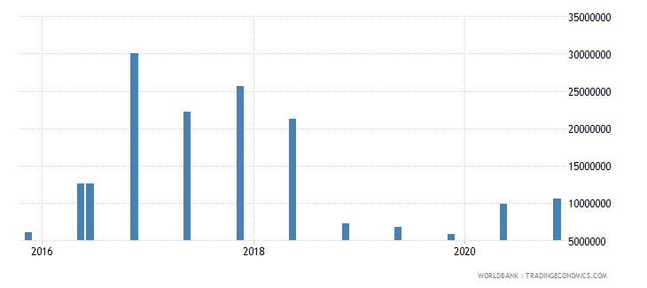 nicaragua 15_debt securities held by nonresidents total short term wb data