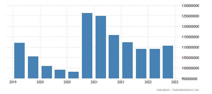 nicaragua 22_liabilities to bis banks locational total wb data