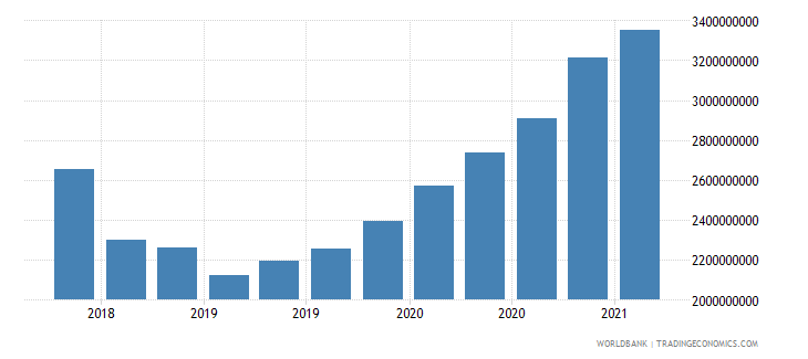 nicaragua 24_international reserves excluding gold wb data