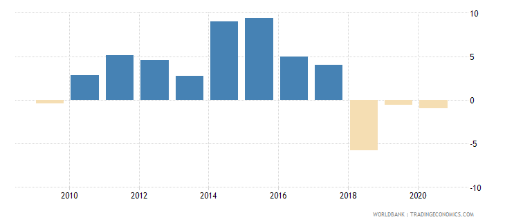nicaragua adjusted net national income annual percent growth wb data