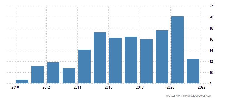 nicaragua adjusted net savings excluding particulate emission damage percent of gni wb data