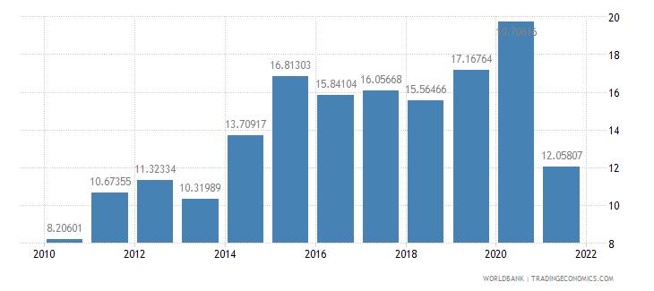 nicaragua adjusted net savings including particulate emission damage percent of gni wb data