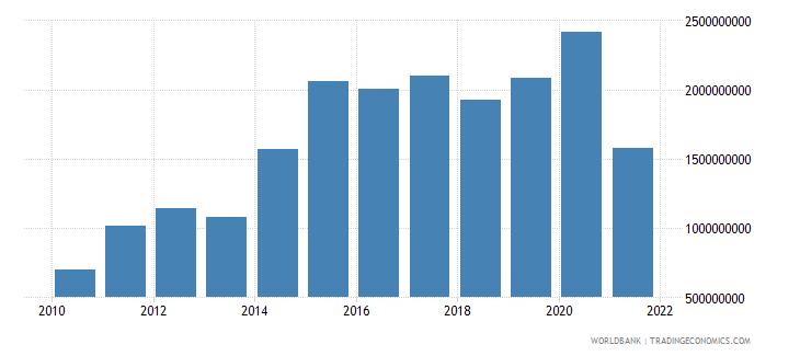 nicaragua adjusted net savings including particulate emission damage us dollar wb data