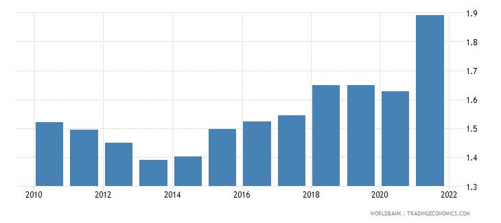 nicaragua adjusted savings carbon dioxide damage percent of gni wb data