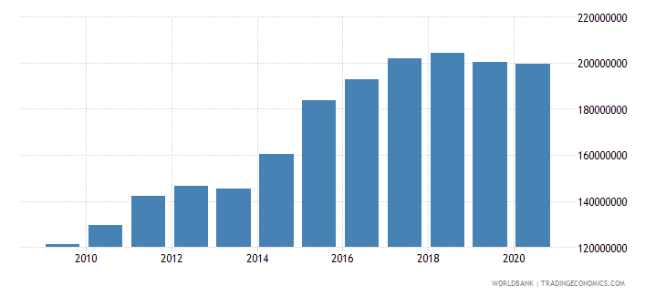 nicaragua adjusted savings carbon dioxide damage us dollar wb data