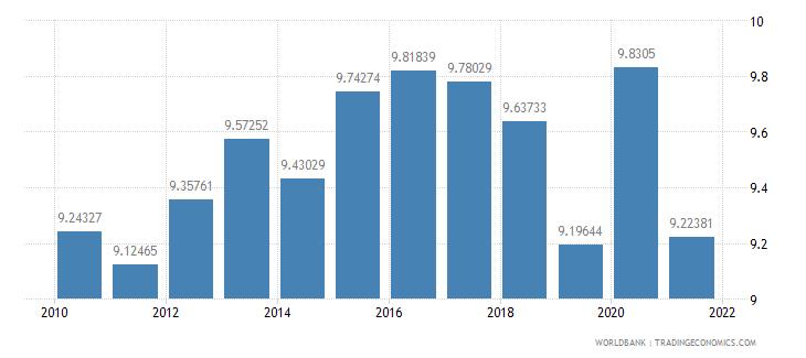 nicaragua adjusted savings consumption of fixed capital percent of gni wb data