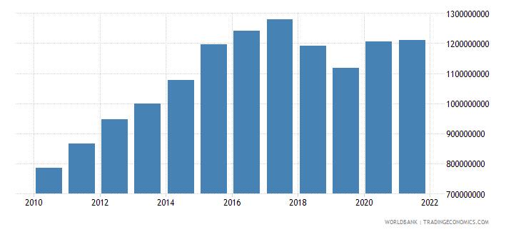 nicaragua adjusted savings consumption of fixed capital us dollar wb data